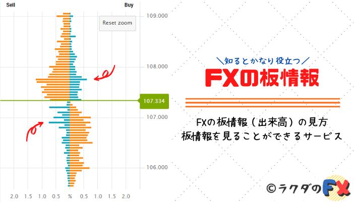 FXの板情報(出来高)の見方|板情報を見ることができるサービス3選