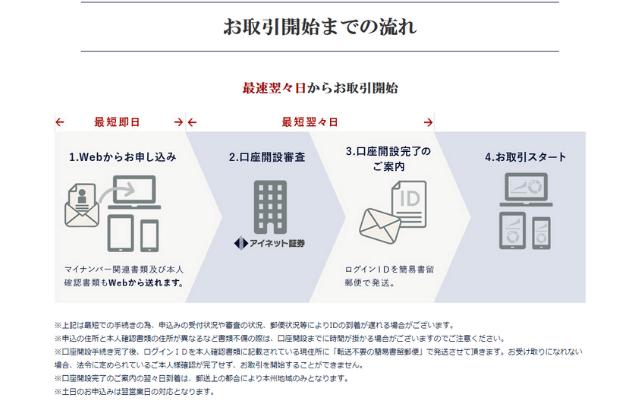 アイネットFXの口座開設~取引までの流れ